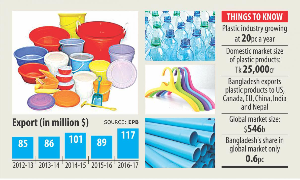 Plastic industry shows promise as demand rises